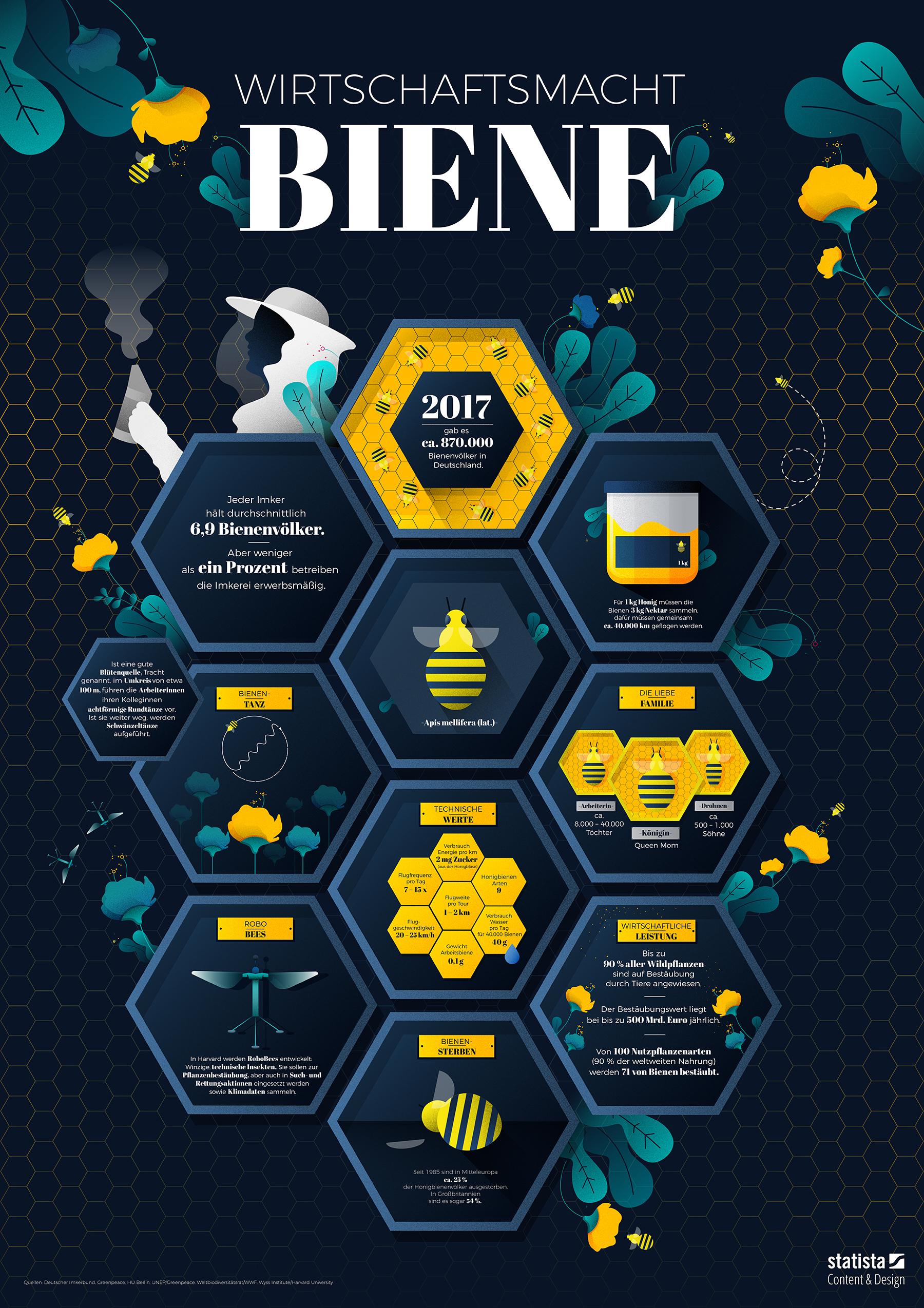 Wirtschaftsmacht Bienen